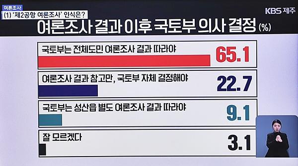 KBS제주가 실시한 제주 제2공항 관련 여론조사 결과. 출처=KBS제주 방송 화면.